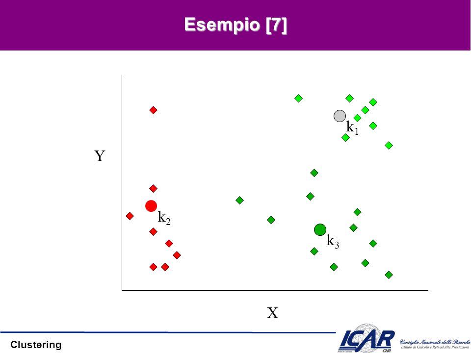 Esempio [7] X Y k1 k2 k3